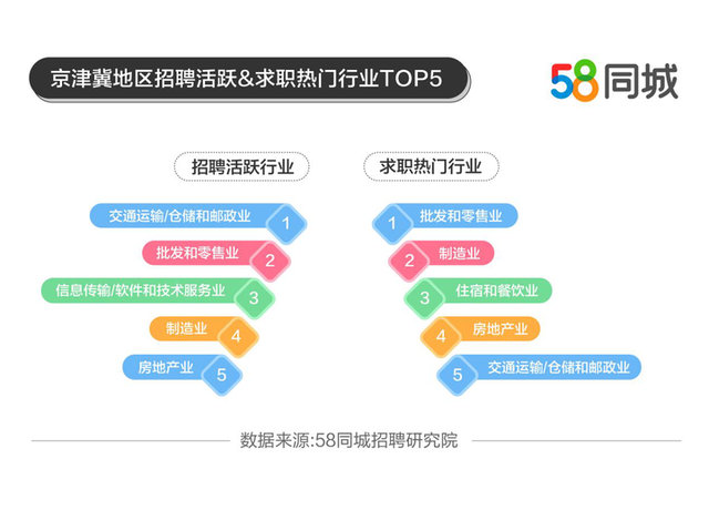 京津冀平均月薪7850元 快递员月薪达9170元
